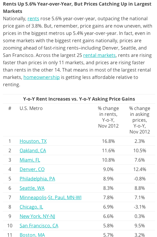 Minneapolis rental market